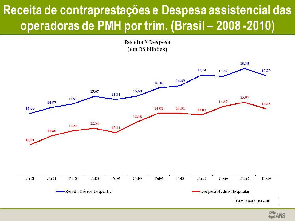 Receita de contraprestações e Despesa assistencial das operadoras de PMH por trim. (Brasil – 2008 -2010)