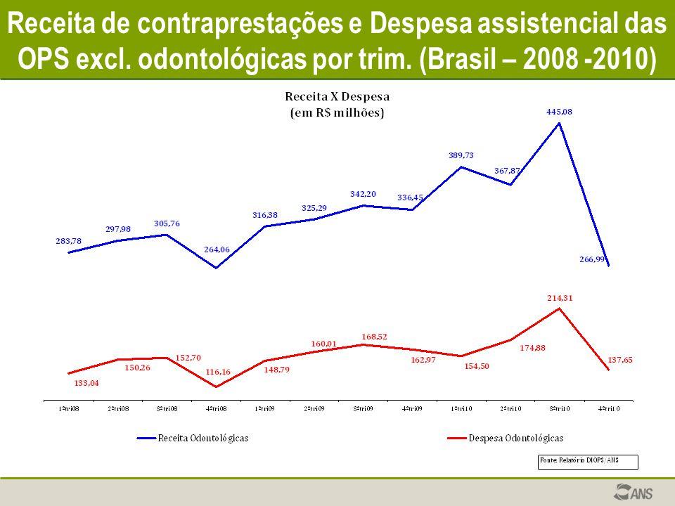 Receita de contraprestações e Despesa assistencial das OPS excl. odontológicas por trim. (Brasil – 2008 -2010)