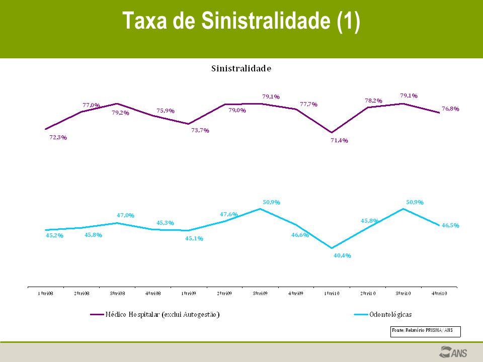 Taxa de Sinistralidade (1)