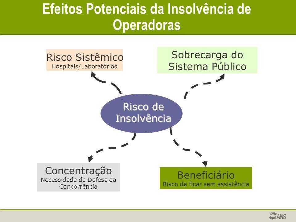 Risco de Insolvência Sobrecarga do Sistema Público Risco Sistêmico Hospitais/Laboratórios Concentração Necessidade de Defesa da Concorrência Beneficiá