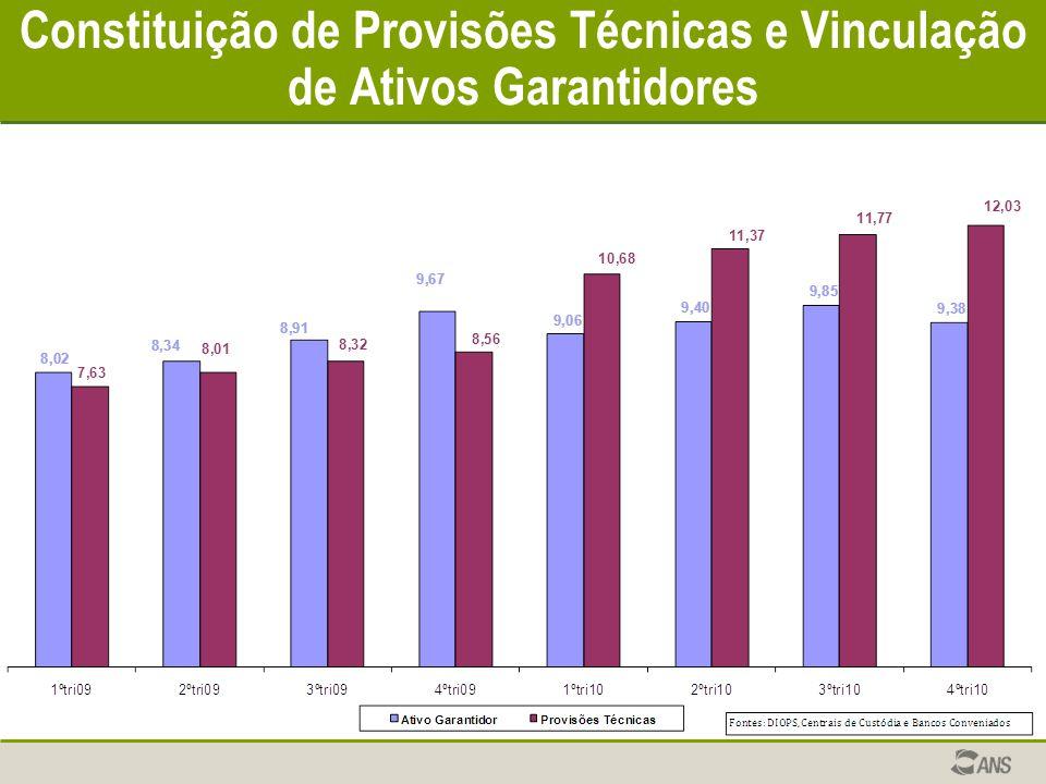 Constituição de Provisões Técnicas e Vinculação de Ativos Garantidores