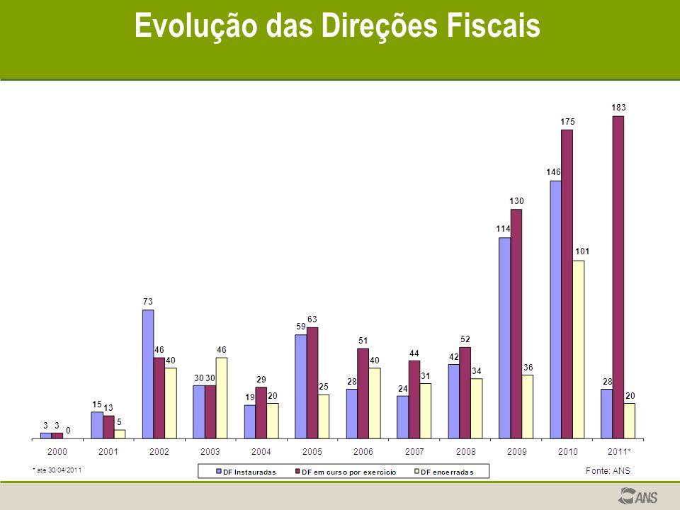 Evolução das Direções Fiscais