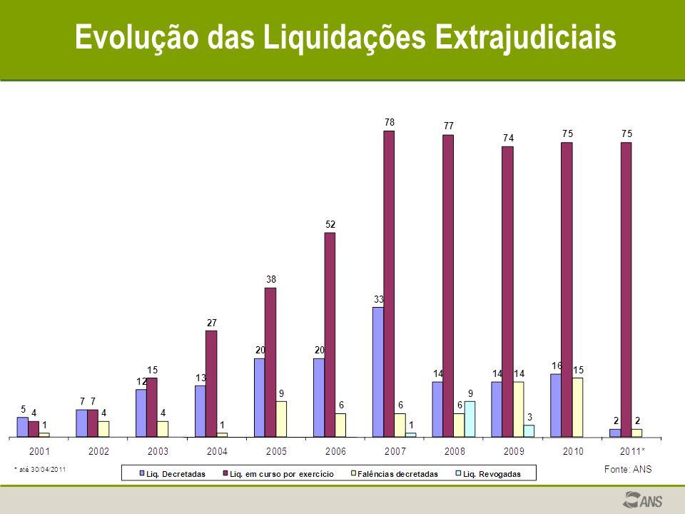 Evolução das Liquidações Extrajudiciais