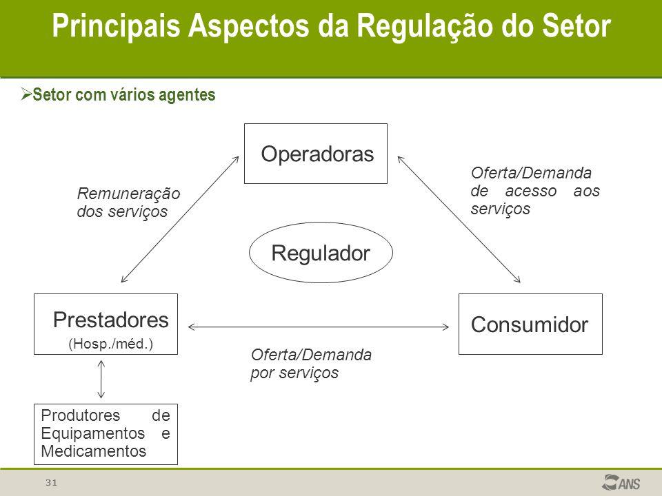 Operadoras Prestadores (Hosp./méd.) Consumidor Regulador Produtores de Equipamentos e Medicamentos Oferta/Demanda por serviços Oferta/Demanda de acess