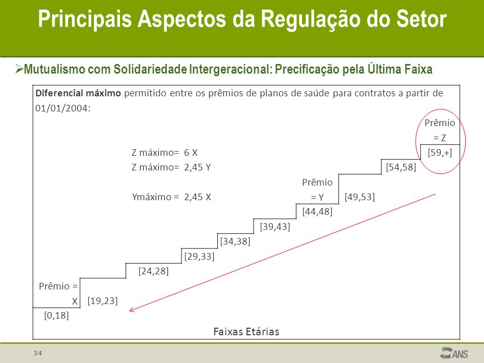 Diferencial máximo permitido entre os prêmios de planos de saúde para contratos a partir de 01/01/2004: Prêmio = Z Z máximo=6 X [59,+] Z máximo=2,45 Y