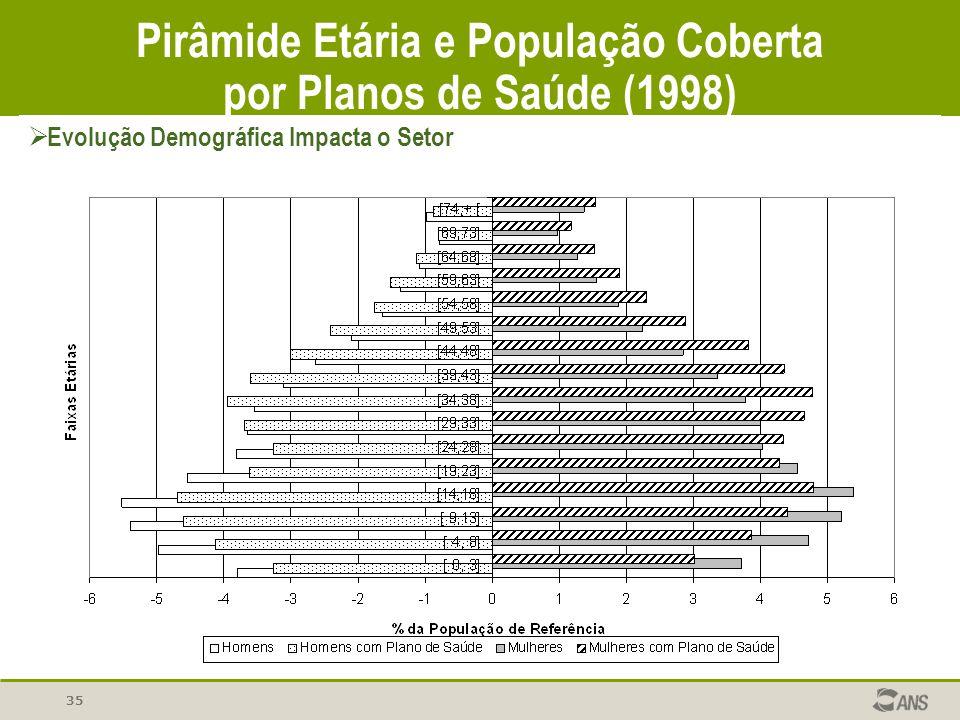 Pirâmide Etária e População Coberta por Planos de Saúde (1998) Evolução Demográfica Impacta o Setor 35