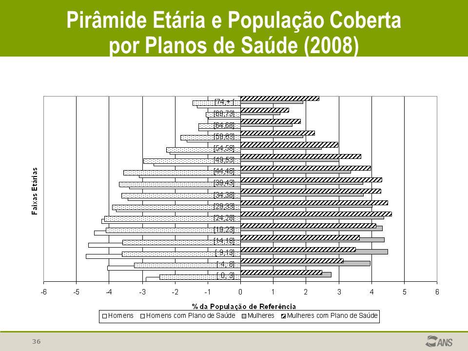 Pirâmide Etária e População Coberta por Planos de Saúde (2008) 36