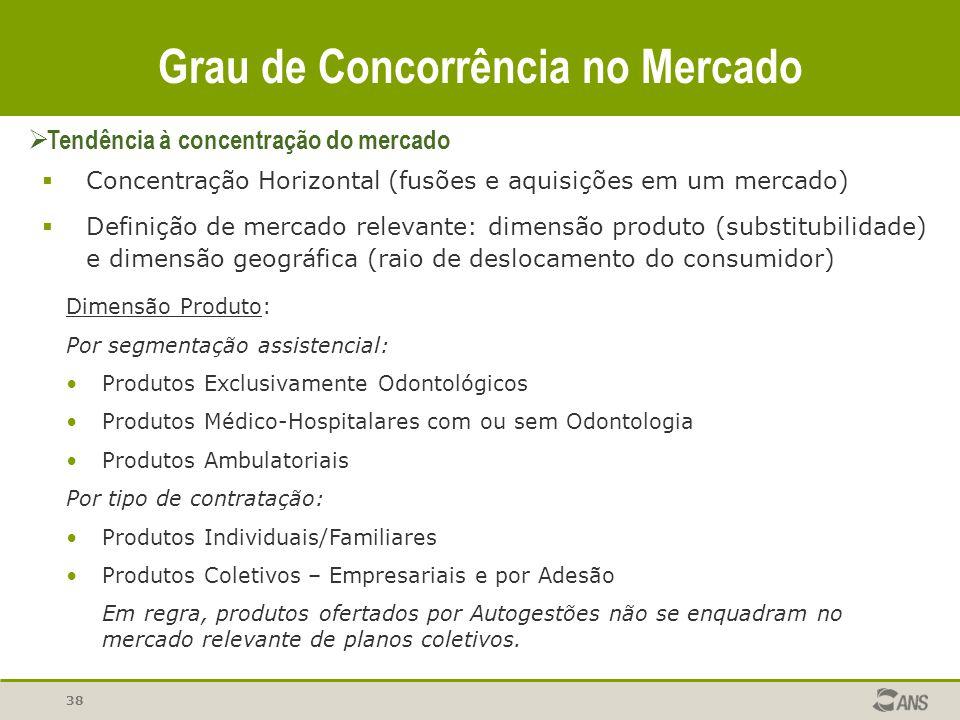 Concentração Horizontal (fusões e aquisições em um mercado) Definição de mercado relevante: dimensão produto (substitubilidade) e dimensão geográfica