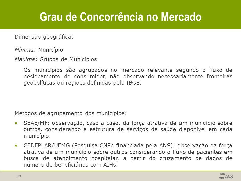 Grau de Concorrência no Mercado 39 Dimensão geográfica: Mínima: Município Máxima: Grupos de Municípios Os municípios são agrupados no mercado relevant