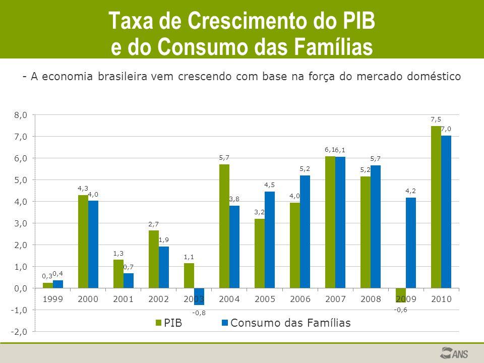 Taxa de Crescimento do PIB e do Consumo das Famílias - A economia brasileira vem crescendo com base na força do mercado doméstico