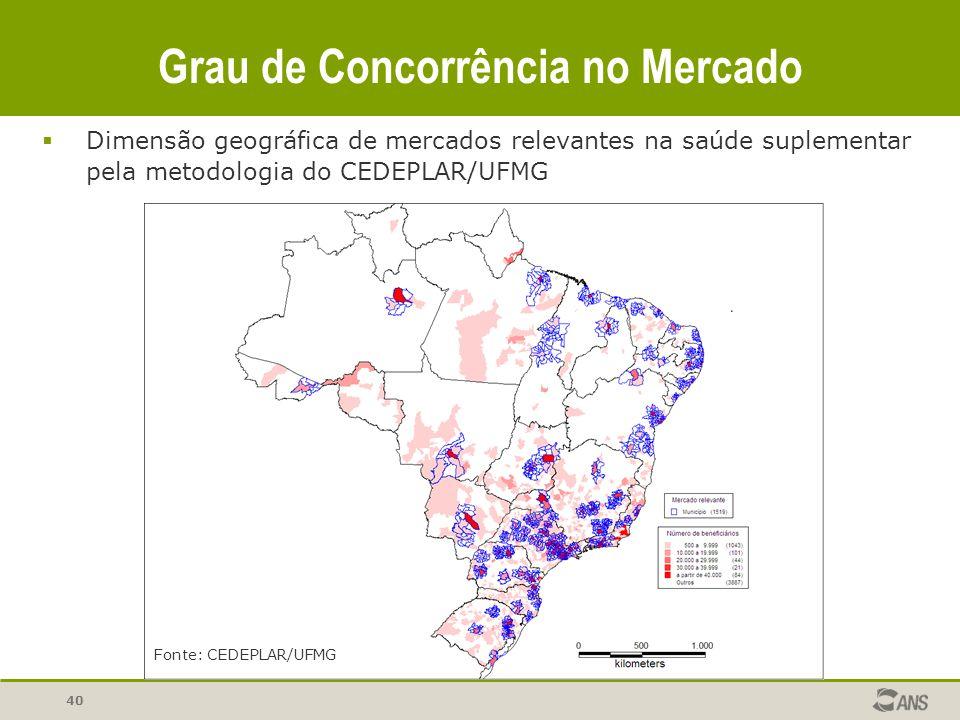 Grau de Concorrência no Mercado 40 Fonte: CEDEPLAR/UFMG Dimensão geográfica de mercados relevantes na saúde suplementar pela metodologia do CEDEPLAR/U