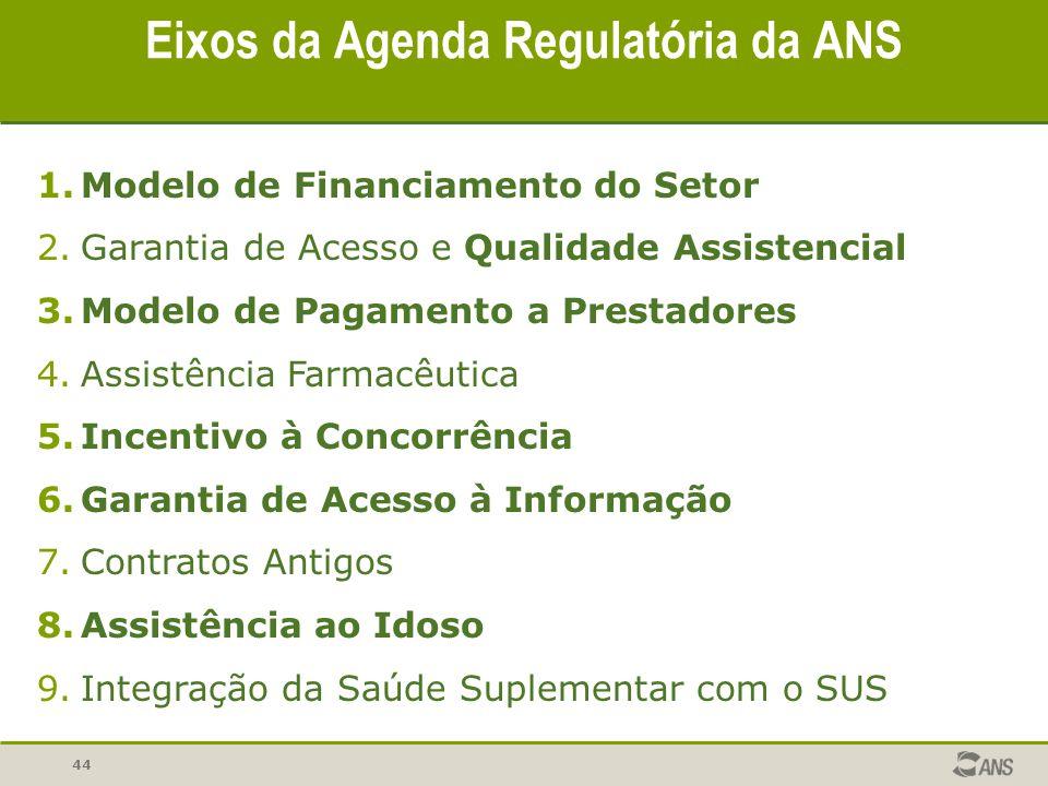 1.Modelo de Financiamento do Setor 2.Garantia de Acesso e Qualidade Assistencial 3.Modelo de Pagamento a Prestadores 4.Assistência Farmacêutica 5.Ince