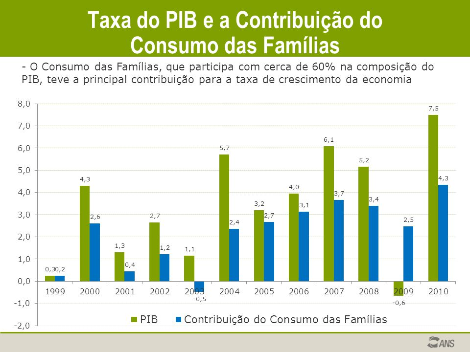 Taxa do PIB e a Contribuição do Consumo das Famílias - O Consumo das Famílias, que participa com cerca de 60% na composição do PIB, teve a principal c