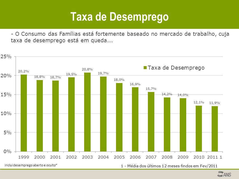 Taxa de Desemprego - O Consumo das Famílias está fortemente baseado no mercado de trabalho, cuja taxa de desemprego está em queda...