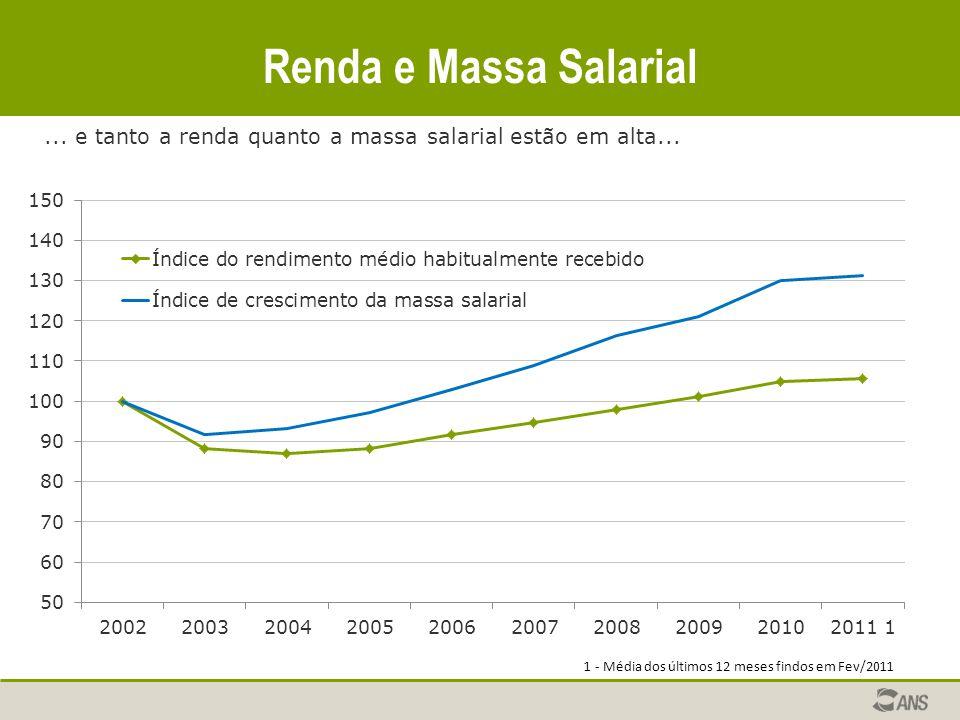 Renda e Massa Salarial... e tanto a renda quanto a massa salarial estão em alta...