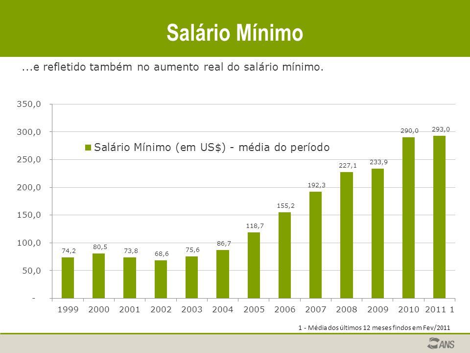 Salário Mínimo...e refletido também no aumento real do salário mínimo.