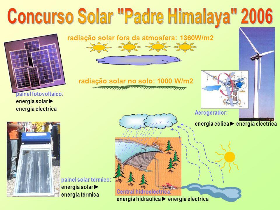 radiação solar fora da atmosfera: 1360W/m2 radiação solar no solo: 1000 W/m2 painel solar térmico: energia solar energia térmica painel fotovoltaico: energia solar energia eléctrica Central hidroeléctrica: energia hidráulica energia eléctrica Aerogerador: energia eólica energia eléctrica