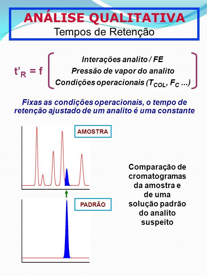 ANÁLISE QUALITATIVA Tempos de Retenção t R = f Interações analito / FE Pressão de vapor do analito Condições operacionais (T COL, F C...) Fixas as con