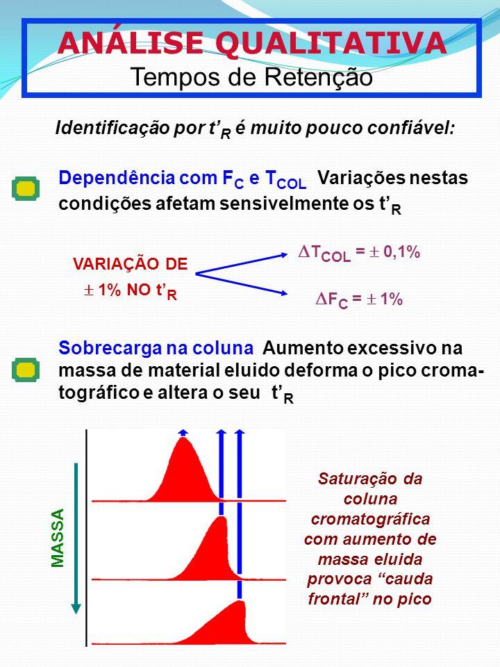 ANÁLISE QUALITATIVA Tempos de Retenção Identificação por t R é muito pouco confiável: Dependência com F C e T COL Variações nestas condições afetam se
