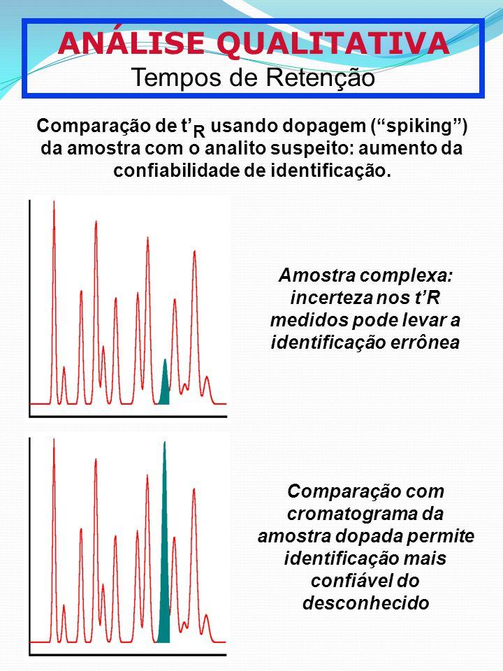 ANÁLISE QUALITATIVA Tempos de Retenção Comparação de t R usando dopagem (spiking) da amostra com o analito suspeito: aumento da confiabilidade de iden