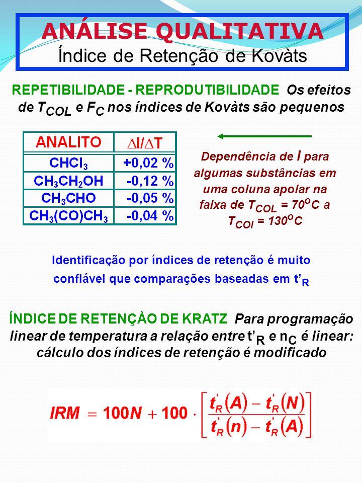 ANÁLISE QUALITATIVA Índice de Retenção de Kovàts REPETIBILIDADE - REPRODUTIBILIDADE Os efeitos de T COL e F C nos índices de Kovàts são pequenos Depen