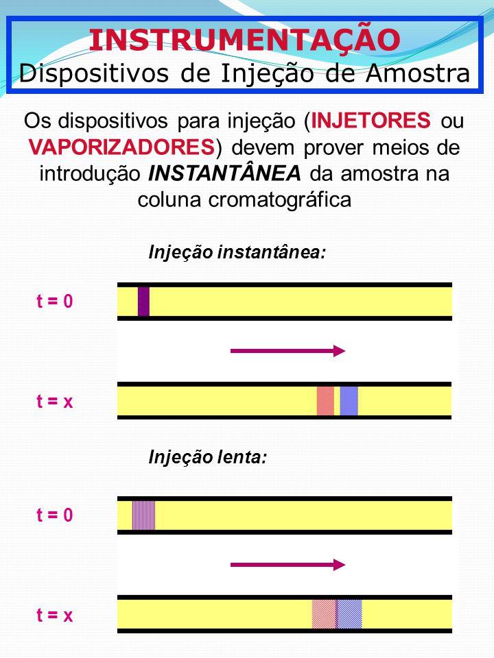 INSTRUMENTAÇÃO Dispositivos de Injeção de Amostra Os dispositivos para injeção (INJETORES ou VAPORIZADORES) devem prover meios de introdução INSTANTÂN