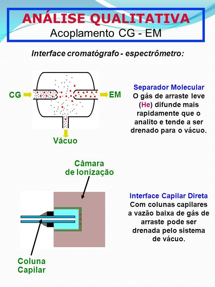 ANÁLISE QUALITATIVA Acoplamento CG - EM Interface cromatógrafo - espectrômetro: CG EM Vácuo Separador Molecular O gás de arraste leve (He) difunde mai