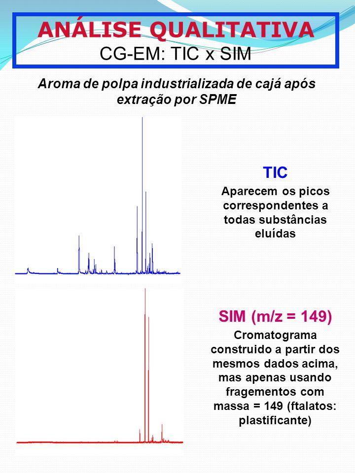 ANÁLISE QUALITATIVA CG-EM: TIC x SIM Aroma de polpa industrializada de cajá após extração por SPME TIC Aparecem os picos correspondentes a todas subst