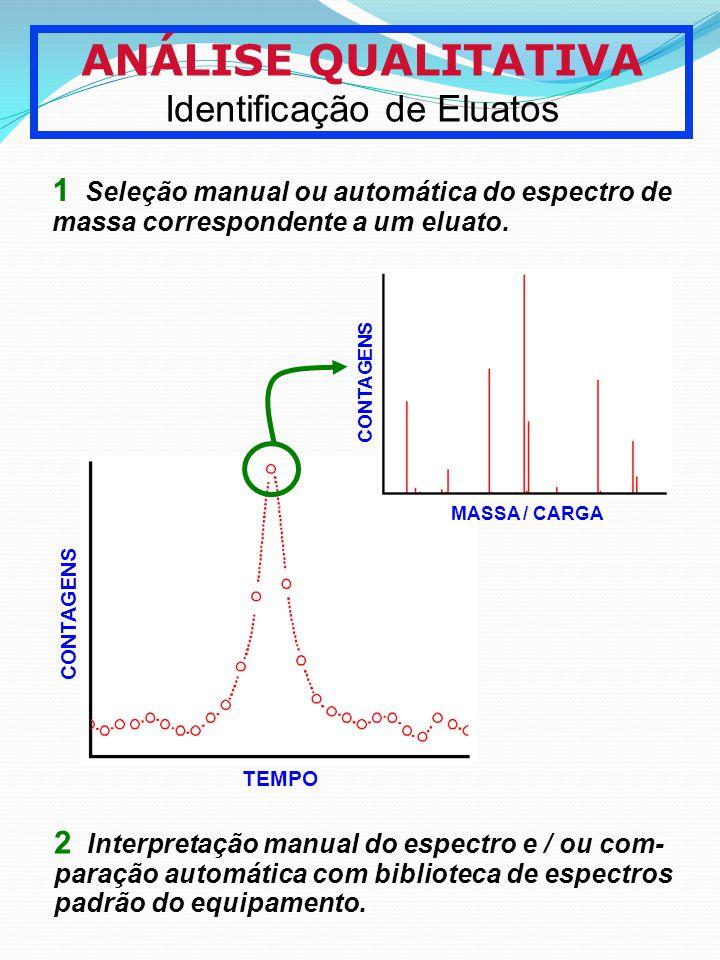 ANÁLISE QUALITATIVA Identificação de Eluatos TEMPO CONTAGENS MASSA / CARGA CONTAGENS 1 Seleção manual ou automática do espectro de massa correspondent