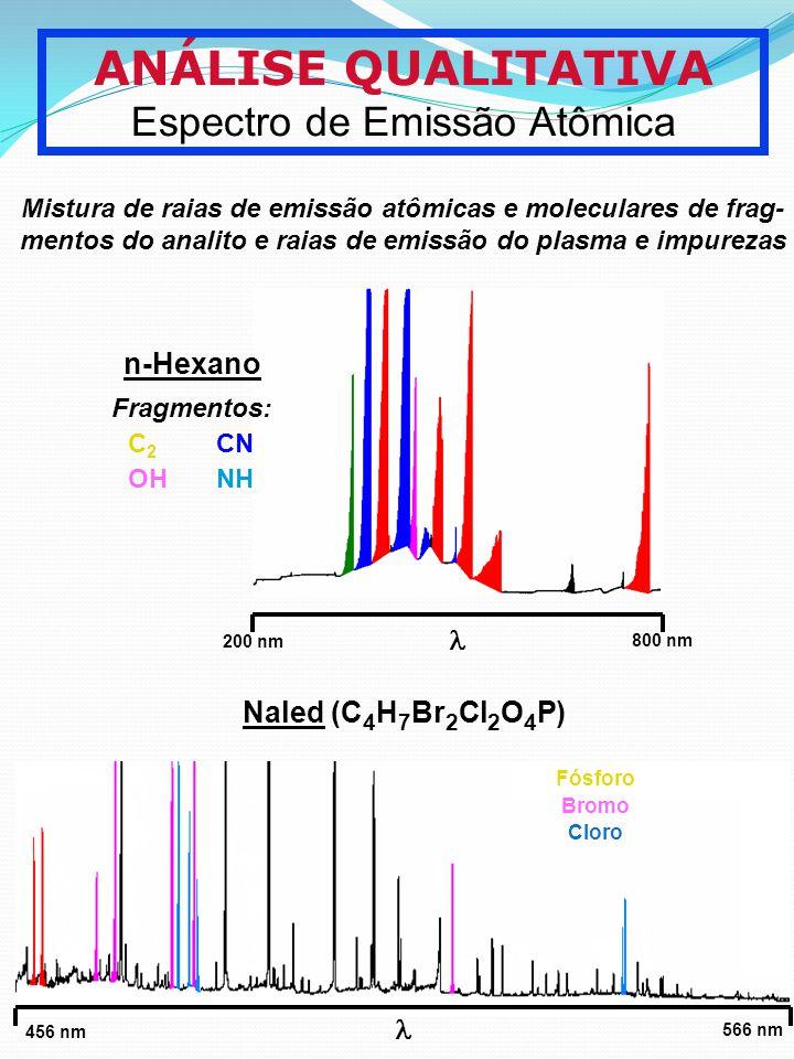 ANÁLISE QUALITATIVA Espectro de Emissão Atômica Mistura de raias de emissão atômicas e moleculares de frag- mentos do analito e raias de emissão do pl