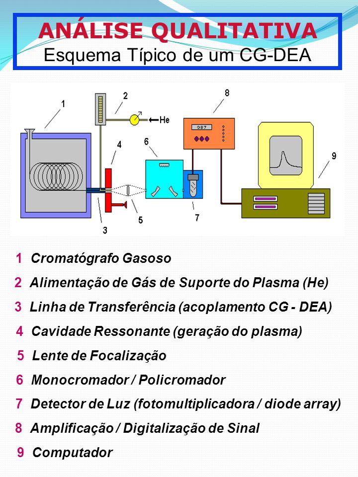 ANÁLISE QUALITATIVA Esquema Típico de um CG-DEA 1 Cromatógrafo Gasoso 2 Alimentação de Gás de Suporte do Plasma (He) 3 Linha de Transferência (acoplam
