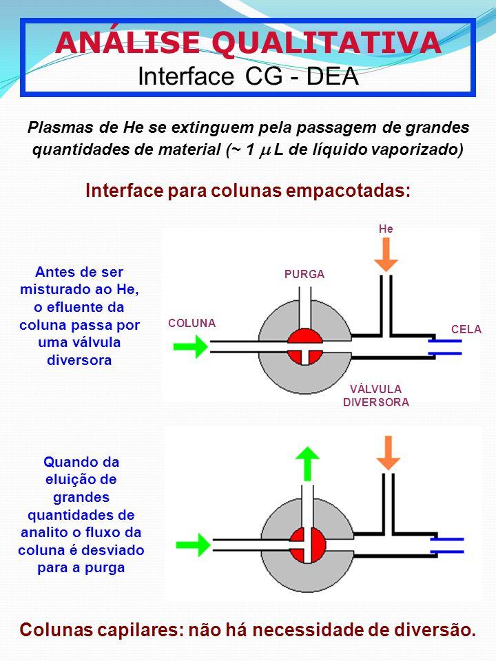 ANÁLISE QUALITATIVA Interface CG - DEA Plasmas de He se extinguem pela passagem de grandes quantidades de material (~ 1 L de líquido vaporizado) Inter