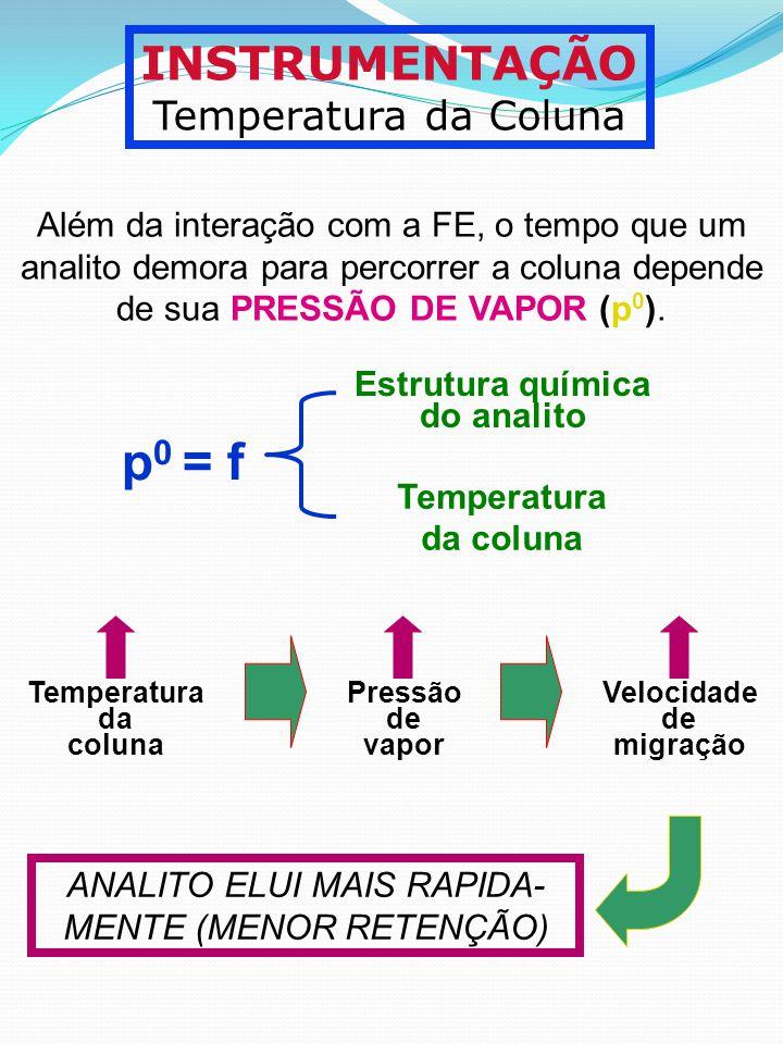 INSTRUMENTAÇÃO Temperatura da Coluna Além da interação com a FE, o tempo que um analito demora para percorrer a coluna depende de sua PRESSÃO DE VAPOR