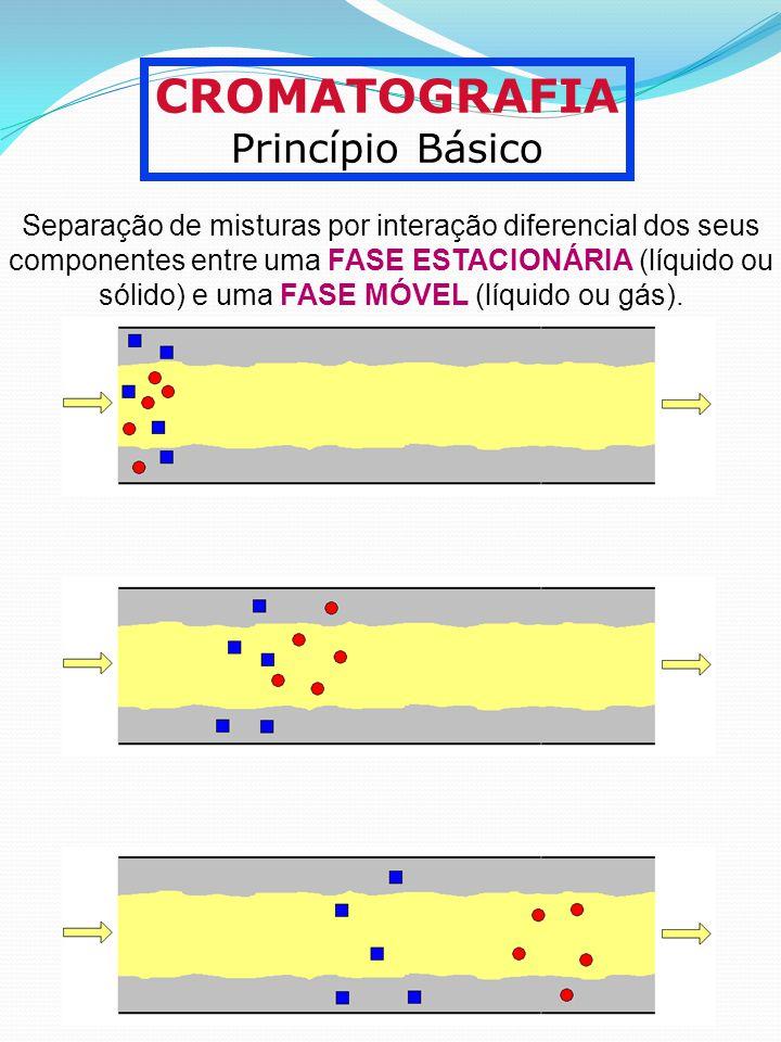 CROMATOGRAFIA Princípio Básico Separação de misturas por interação diferencial dos seus componentes entre uma FASE ESTACIONÁRIA (líquido ou sólido) e