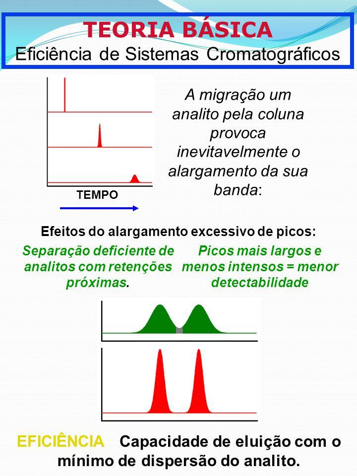 TEORIA BÁSICA Eficiência de Sistemas Cromatográficos A migração um analito pela coluna provoca inevitavelmente o alargamento da sua banda: TEMPO Efeit