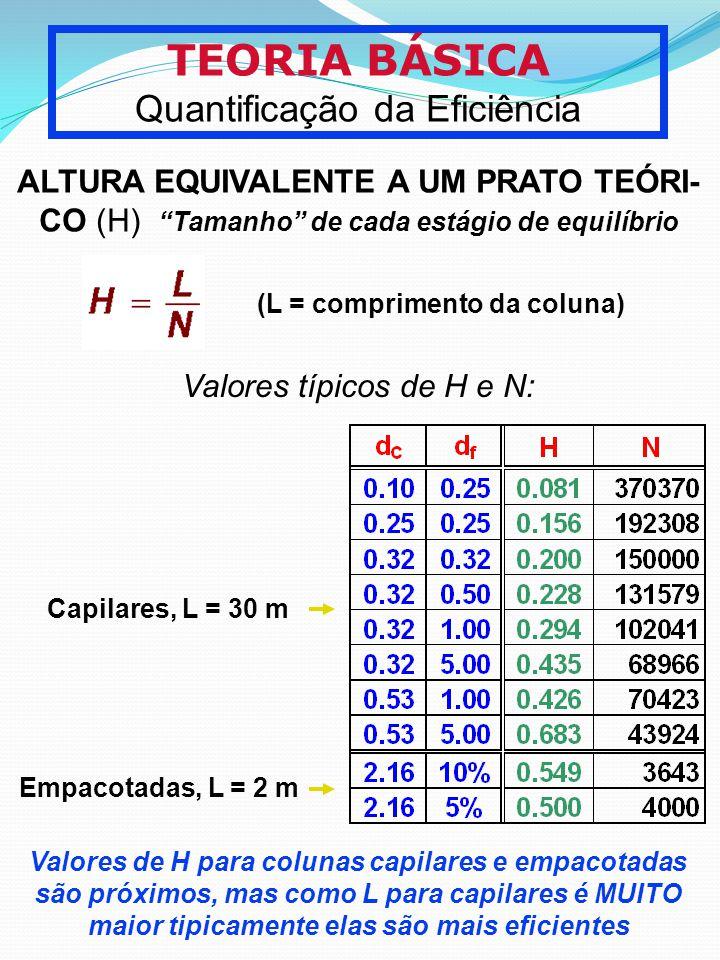 TEORIA BÁSICA Quantificação da Eficiência ALTURA EQUIVALENTE A UM PRATO TEÓRI- CO (H) Tamanho de cada estágio de equilíbrio Valores típicos de H e N: