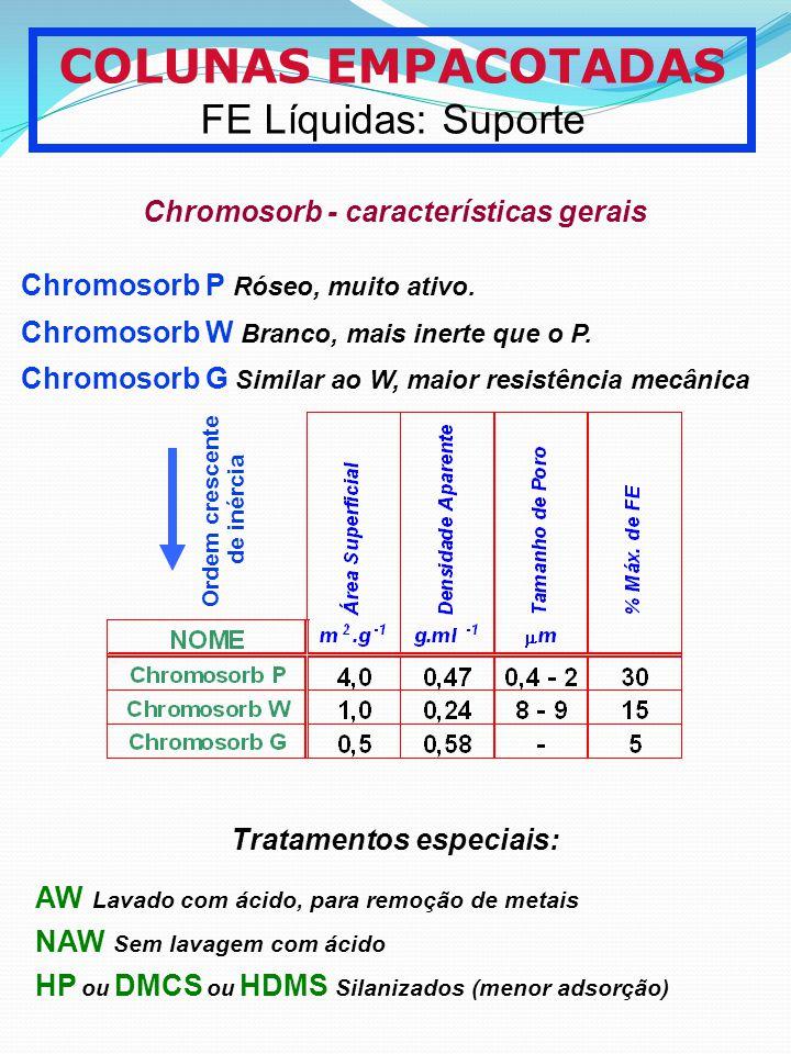 COLUNAS EMPACOTADAS FE Líquidas: Suporte Chromosorb - características gerais Ordem crescente de inércia Tratamentos especiais: AW Lavado com ácido, pa
