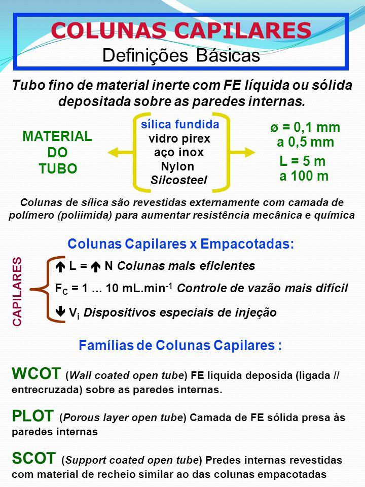 COLUNAS CAPILARES Definições Básicas Tubo fino de material inerte com FE líquida ou sólida depositada sobre as paredes internas. MATERIAL DO TUBO ø =