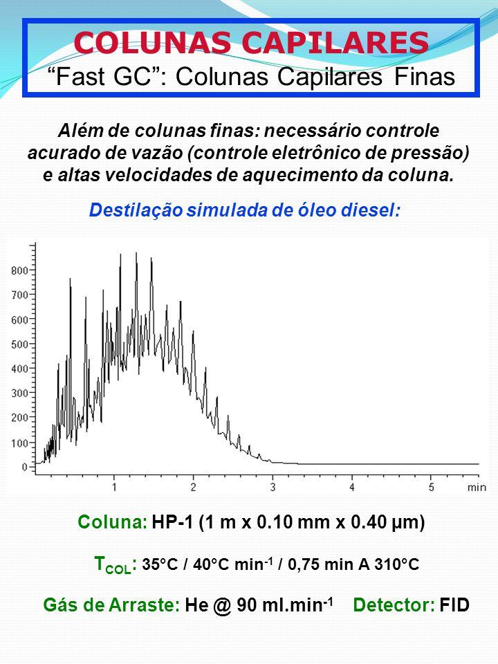 COLUNAS CAPILARES Fast GC: Colunas Capilares Finas Destilação simulada de óleo diesel: Coluna: HP-1 (1 m x 0.10 mm x 0.40 µm) T COL : 35°C / 40°C min