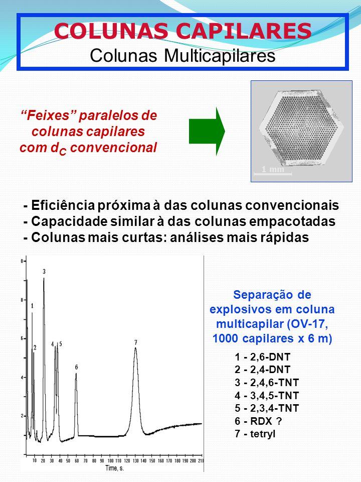 COLUNAS CAPILARES Colunas Multicapilares Feixes paralelos de colunas capilares com d C convencional - Eficiência próxima à das colunas convencionais -