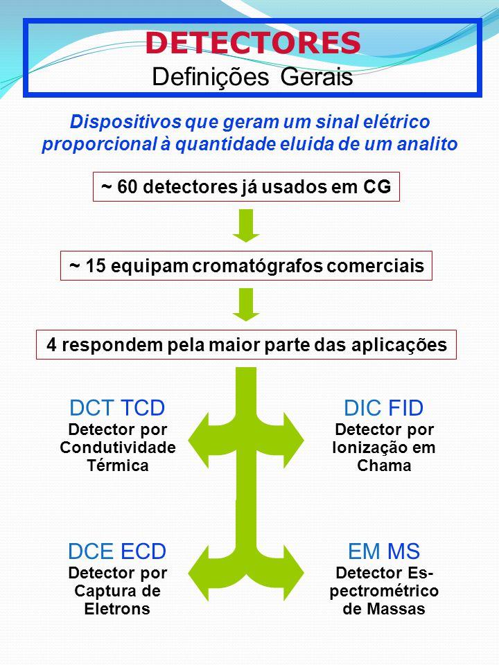 DETECTORES Definições Gerais Dispositivos que geram um sinal elétrico proporcional à quantidade eluida de um analito ~ 60 detectores já usados em CG ~