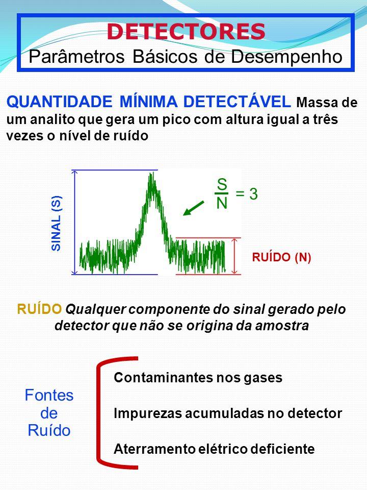 DETECTORES Parâmetros Básicos de Desempenho QUANTIDADE MÍNIMA DETECTÁVEL Massa de um analito que gera um pico com altura igual a três vezes o nível de