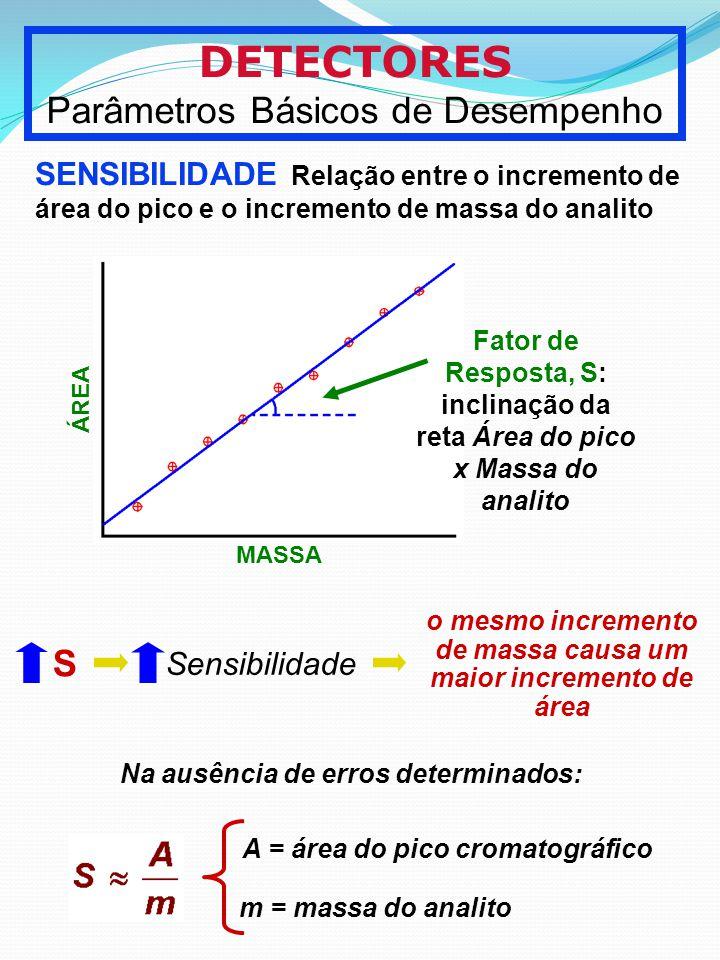 DETECTORES Parâmetros Básicos de Desempenho SENSIBILIDADE Relação entre o incremento de área do pico e o incremento de massa do analito MASSA ÁREA Fat
