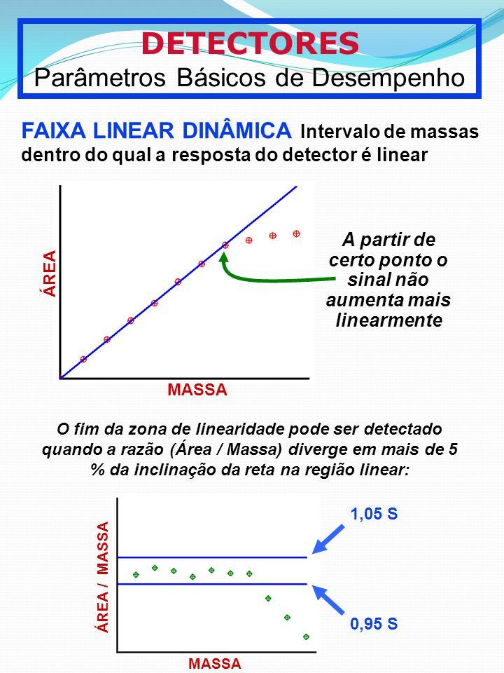 DETECTORES Parâmetros Básicos de Desempenho FAIXA LINEAR DINÂMICA Intervalo de massas dentro do qual a resposta do detector é linear MASSA ÁREA A part