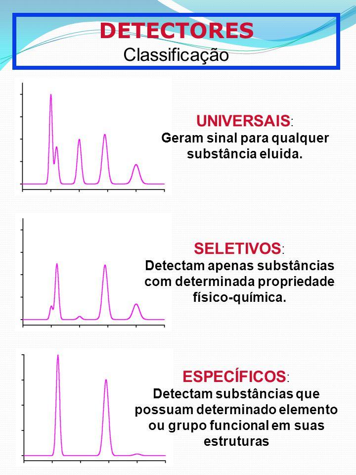 DETECTORES Classificação UNIVERSAIS : Geram sinal para qualquer substância eluida. SELETIVOS : Detectam apenas substâncias com determinada propriedade