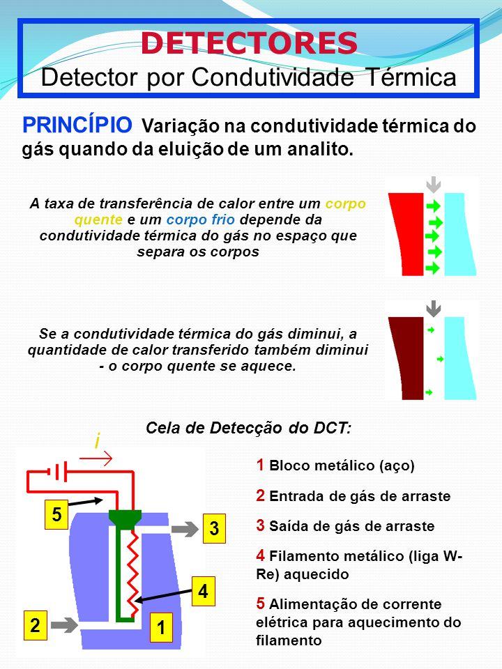DETECTORES Detector por Condutividade Térmica PRINCÍPIO Variação na condutividade térmica do gás quando da eluição de um analito. Cela de Detecção do