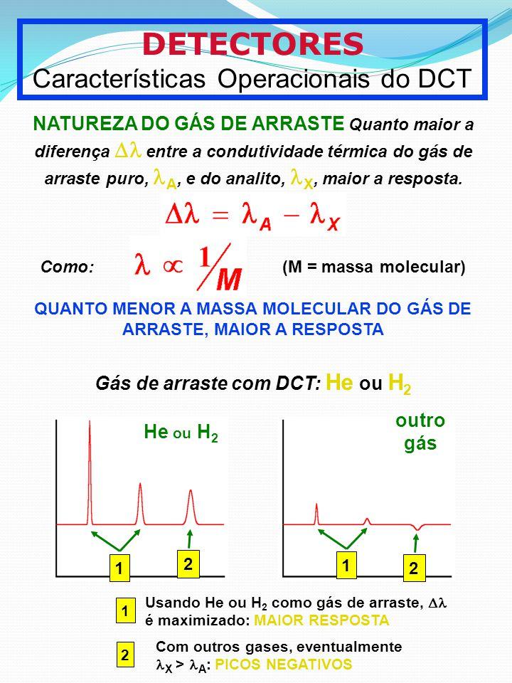 DETECTORES Características Operacionais do DCT NATUREZA DO GÁS DE ARRASTE Quanto maior a diferença entre a condutividade térmica do gás de arraste pur