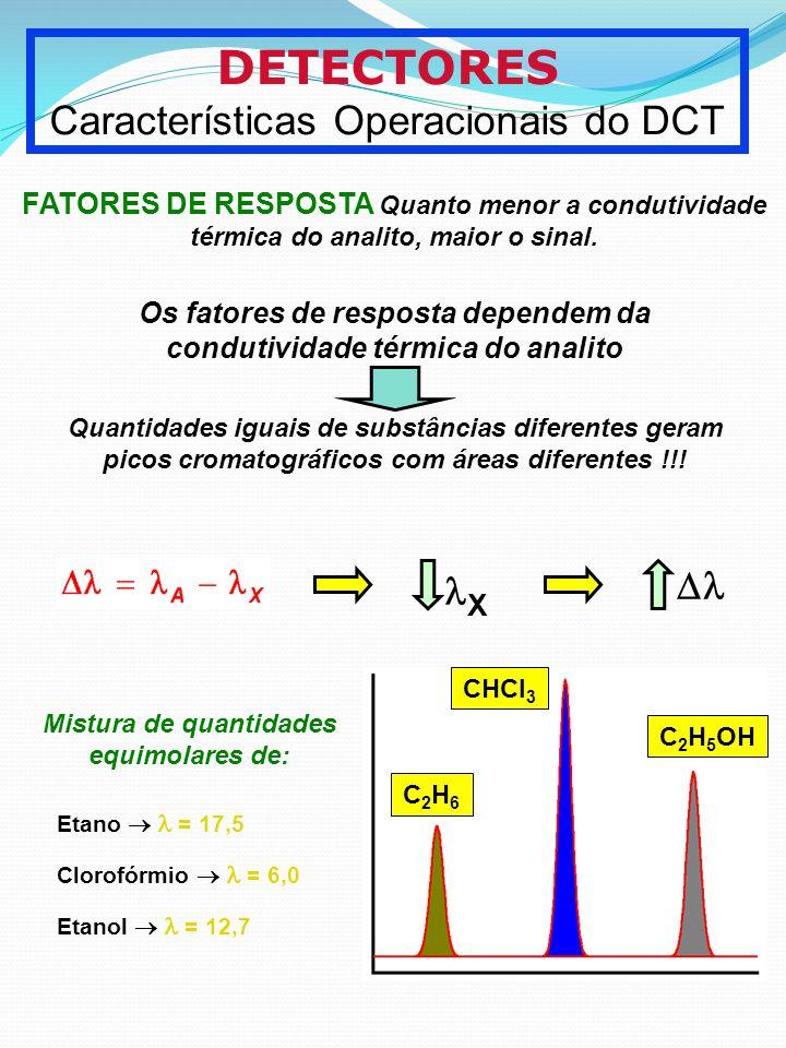 DETECTORES Características Operacionais do DCT FATORES DE RESPOSTA Quanto menor a condutividade térmica do analito, maior o sinal. Quantidades iguais