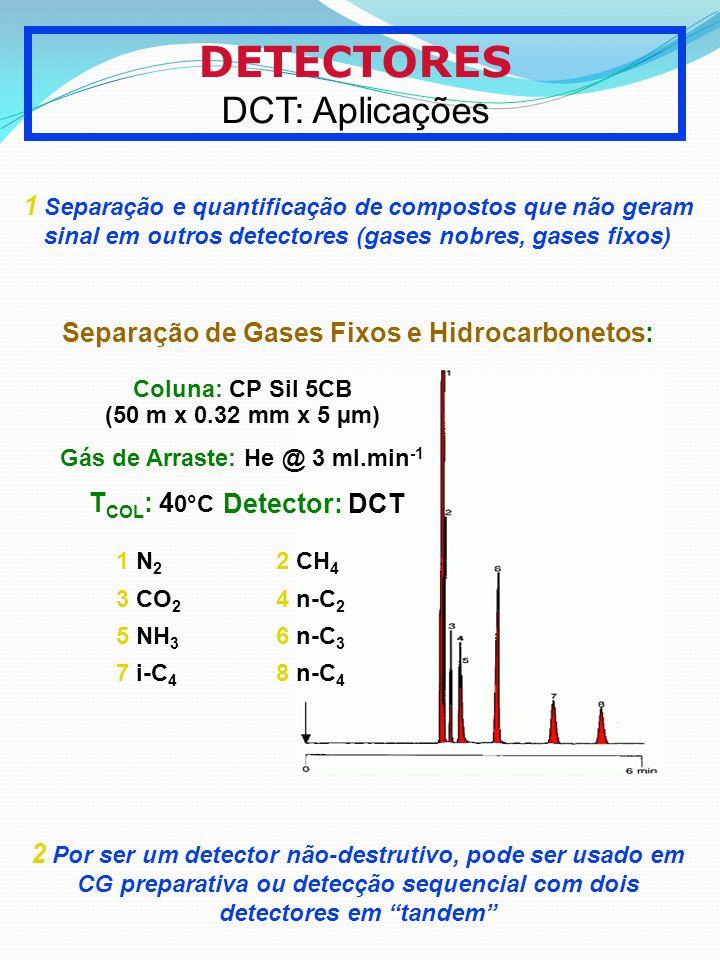 DETECTORES DCT: Aplicações 1 Separação e quantificação de compostos que não geram sinal em outros detectores (gases nobres, gases fixos) 2 Por ser um