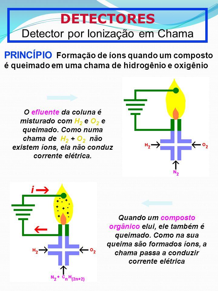 DETECTORES Detector por Ionização em Chama PRINCÍPIO Formação de íons quando um composto é queimado em uma chama de hidrogênio e oxigênio O efluente d
